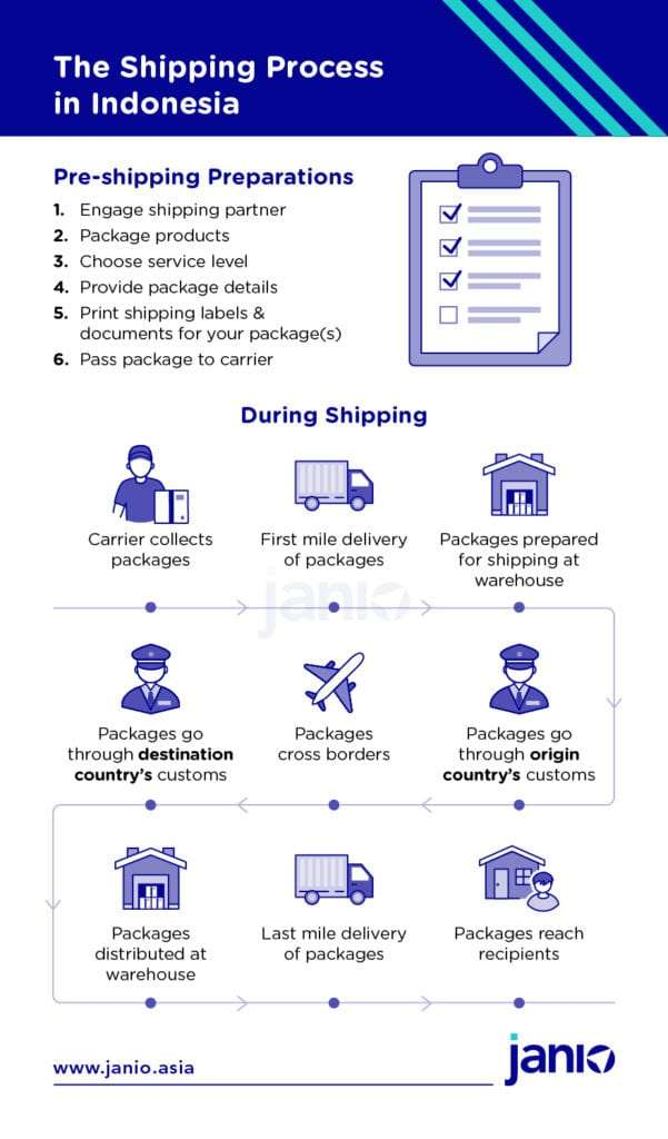 International Shipping Process in Indonesia - carrier collects packages, first mile delivery, packages prepared for shipping at warehouse, packages go through origin customs, packages cross borders, packages go through destination customs, packages distributed at warehouse, last mile delivery of packages, packages reach consignee/ recipients
