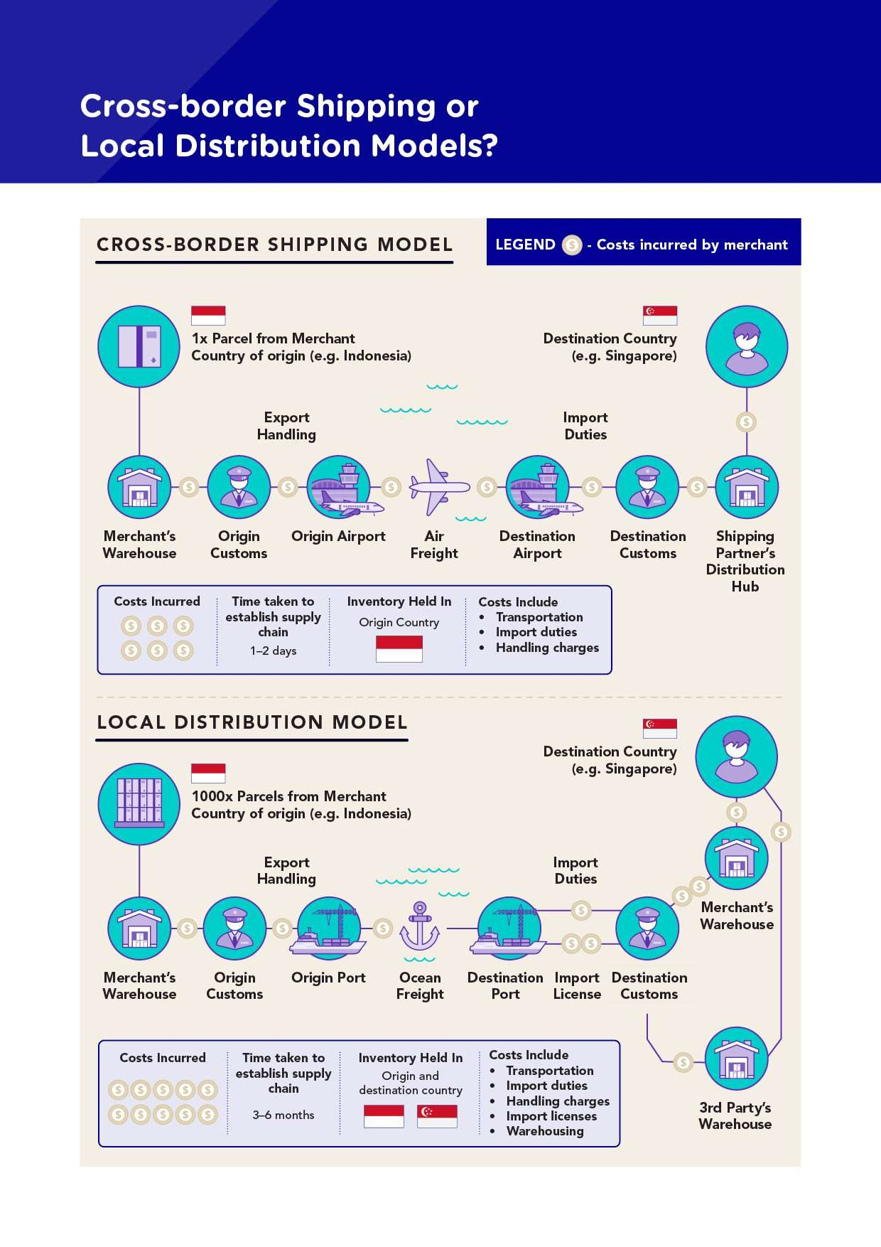 Infographic flowchart comparing cross-border shipping or local distribution