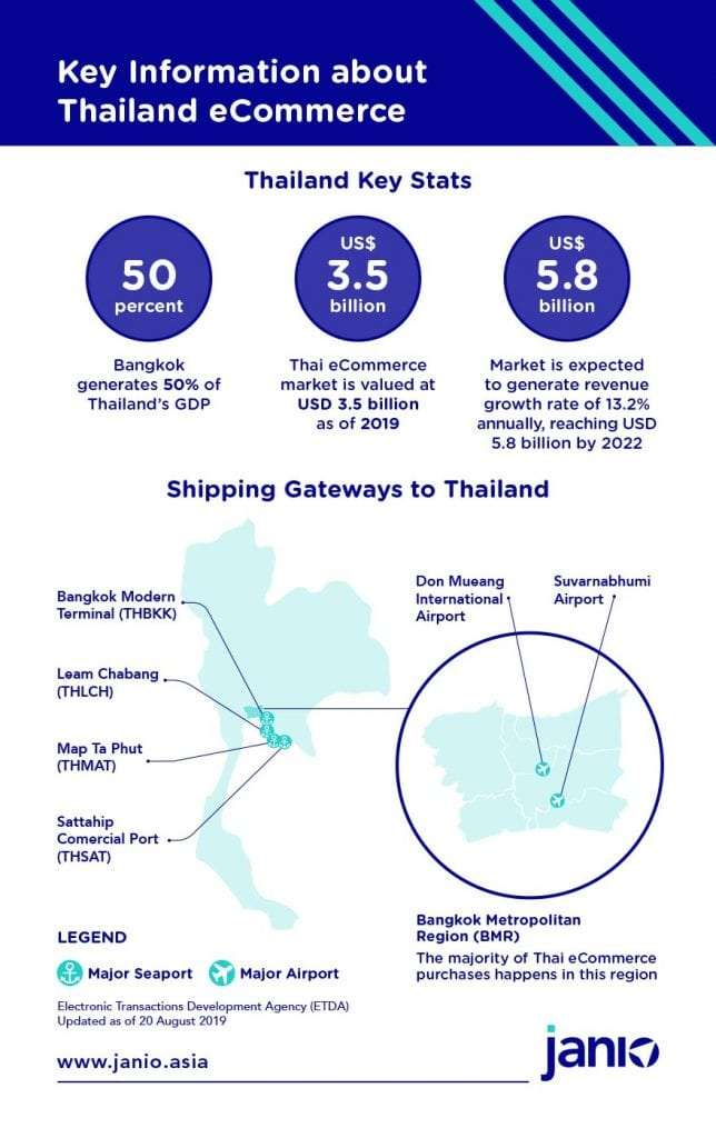 Infographic summarising Bangkok Metropolitan Regions key eCommerce market statistics and a map showing how international deliveries are delivered to the Bangkok Metropolitan region via air freight and sea freight