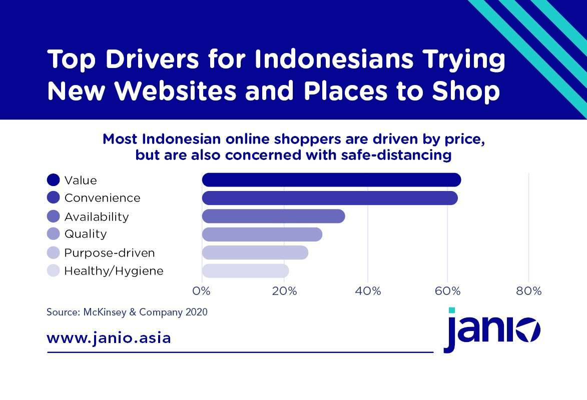 Indonesia's Top Drivers for shoppers trying new websites and places to Shop - McKinsey and Company