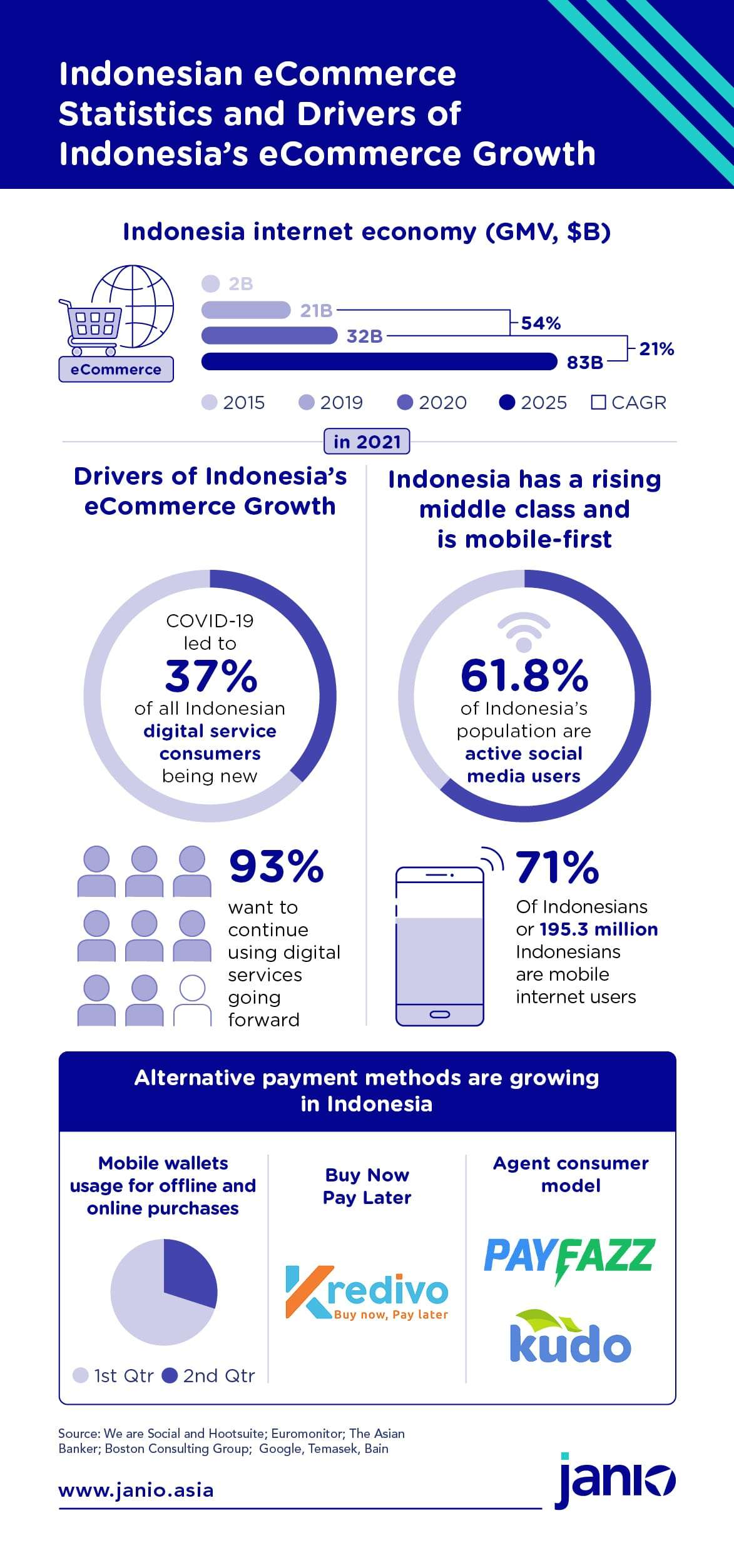 Infographic showing Indonesian eCommerce statistics and drivers of Indonesia's eCommerce growth - large middle-class and affluent class, mobile-first economy and new payment methods like e-wallets appearing in Indonesia
