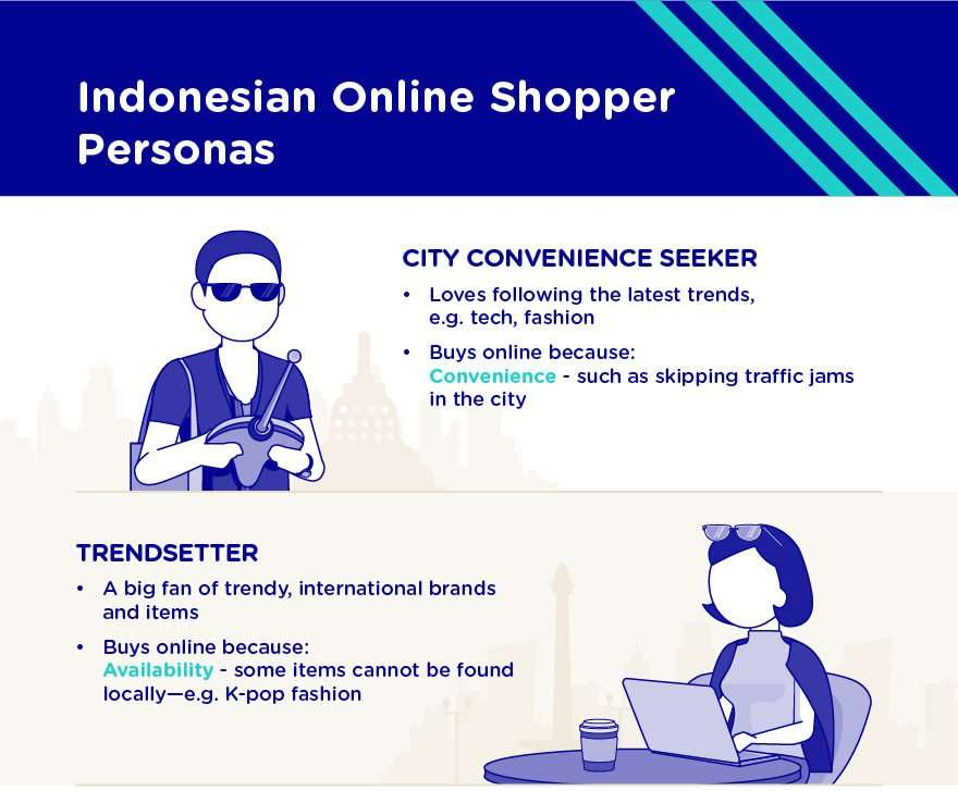 Indonesia's Online Shoppers Personas - Austrade - 2020