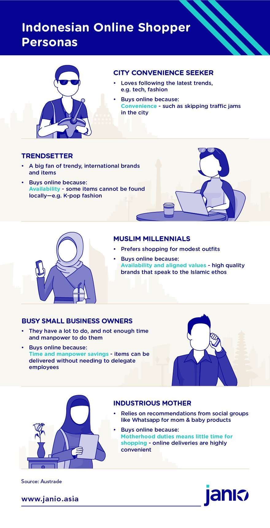 Indonesian online shopper persona - infographic