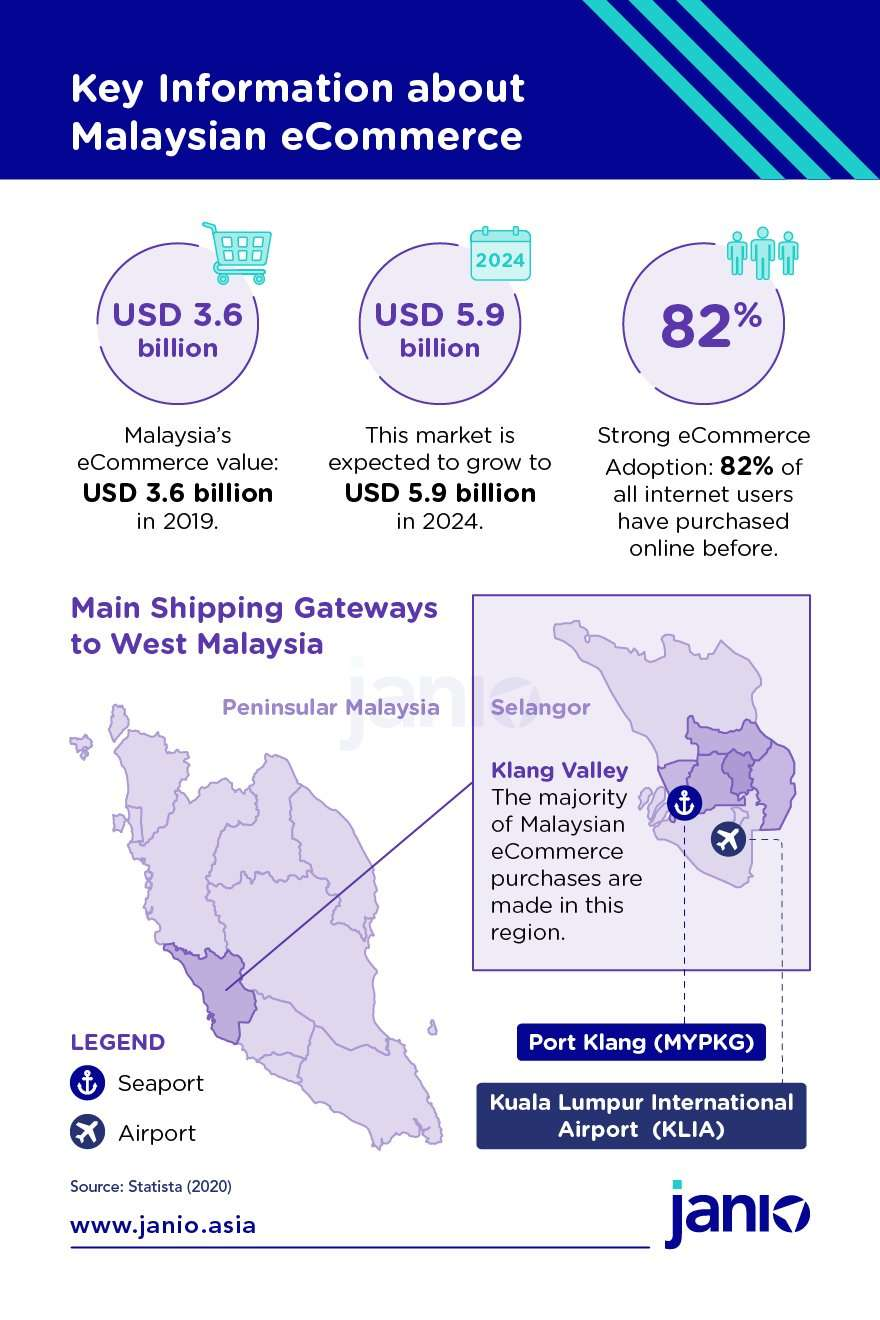 Key information about malaysian eCommerce - eCommerce value at USD3.6 billion, expected to grow to USD 5.9 billion, strong eCommerce adoption, location of ports in Klang Valley Area - KLIA and Port Klang