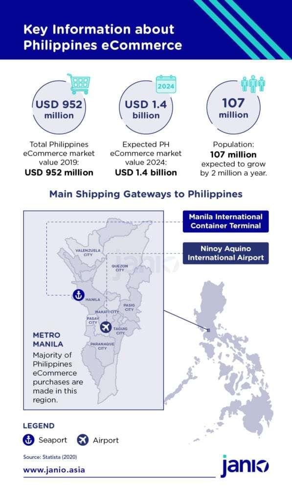 Key Information about Philippines eCommerce - main airport and seaport, eCommerce market value USD 952 million, 107 million total population