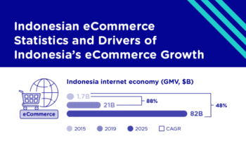What's Driving Indonesian eCommerce Growth?
