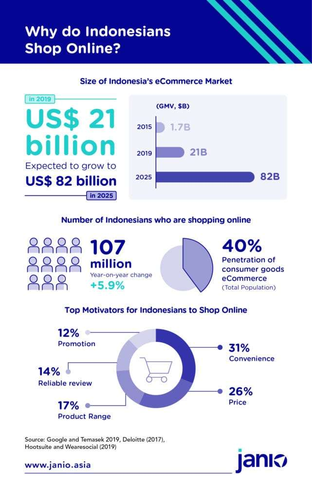 Why do Indonesians shop online - size of Indonesia's eCommerce market & motivators
