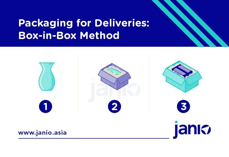The box-in-box method helps protect fragile items during international shipping
