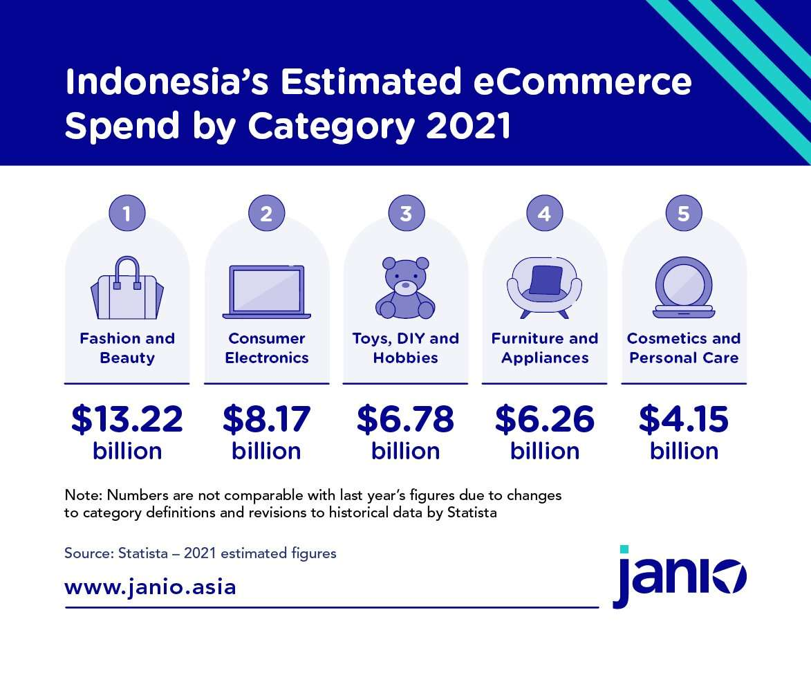 Compilation of Statista's estimates of Indonesia's top eCommerce product categories