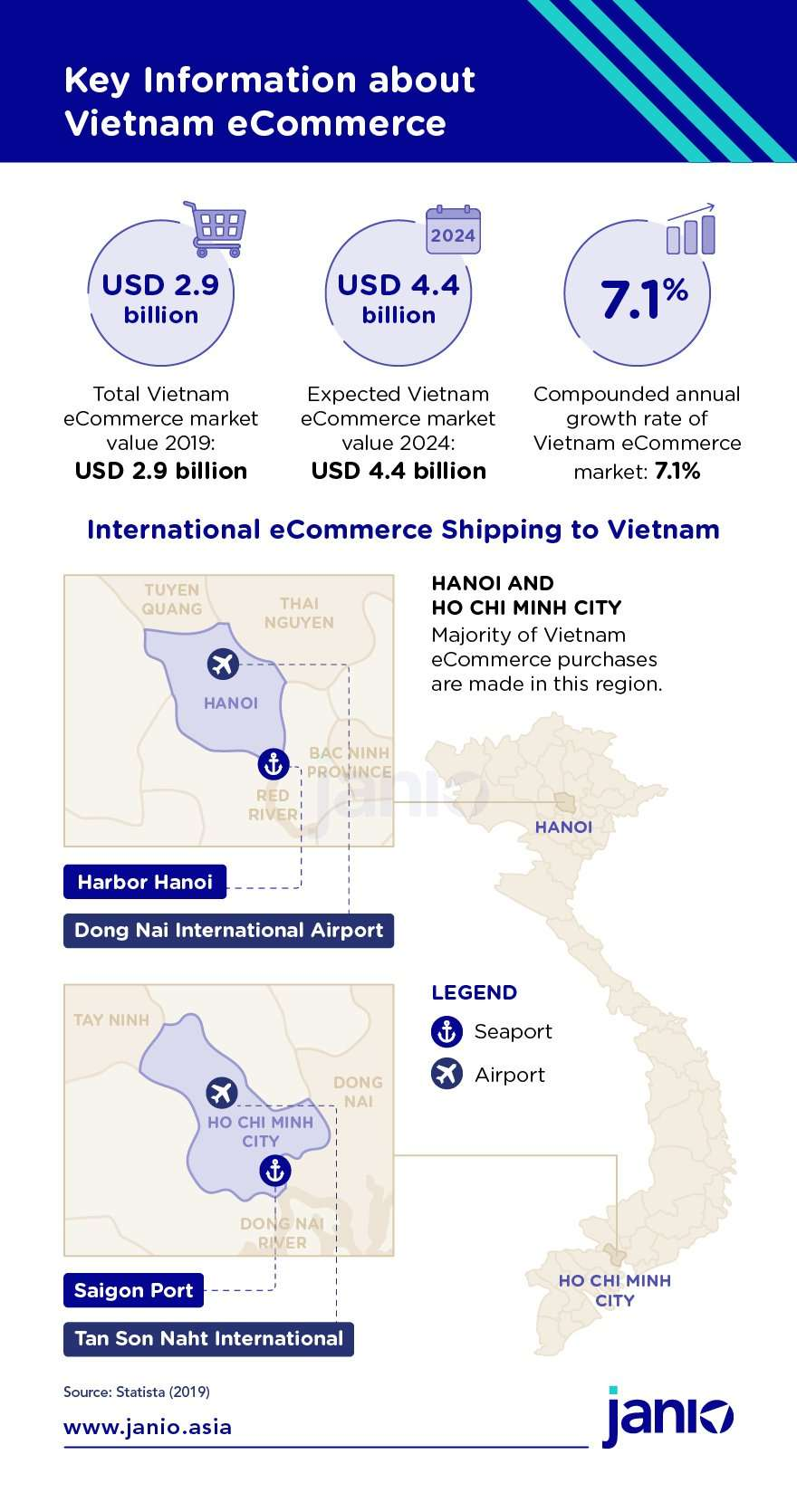 Key Information about Vietnam eCommerce - eCommerce market size in 2019 and expected growth, main airport and seaport for Vietnam