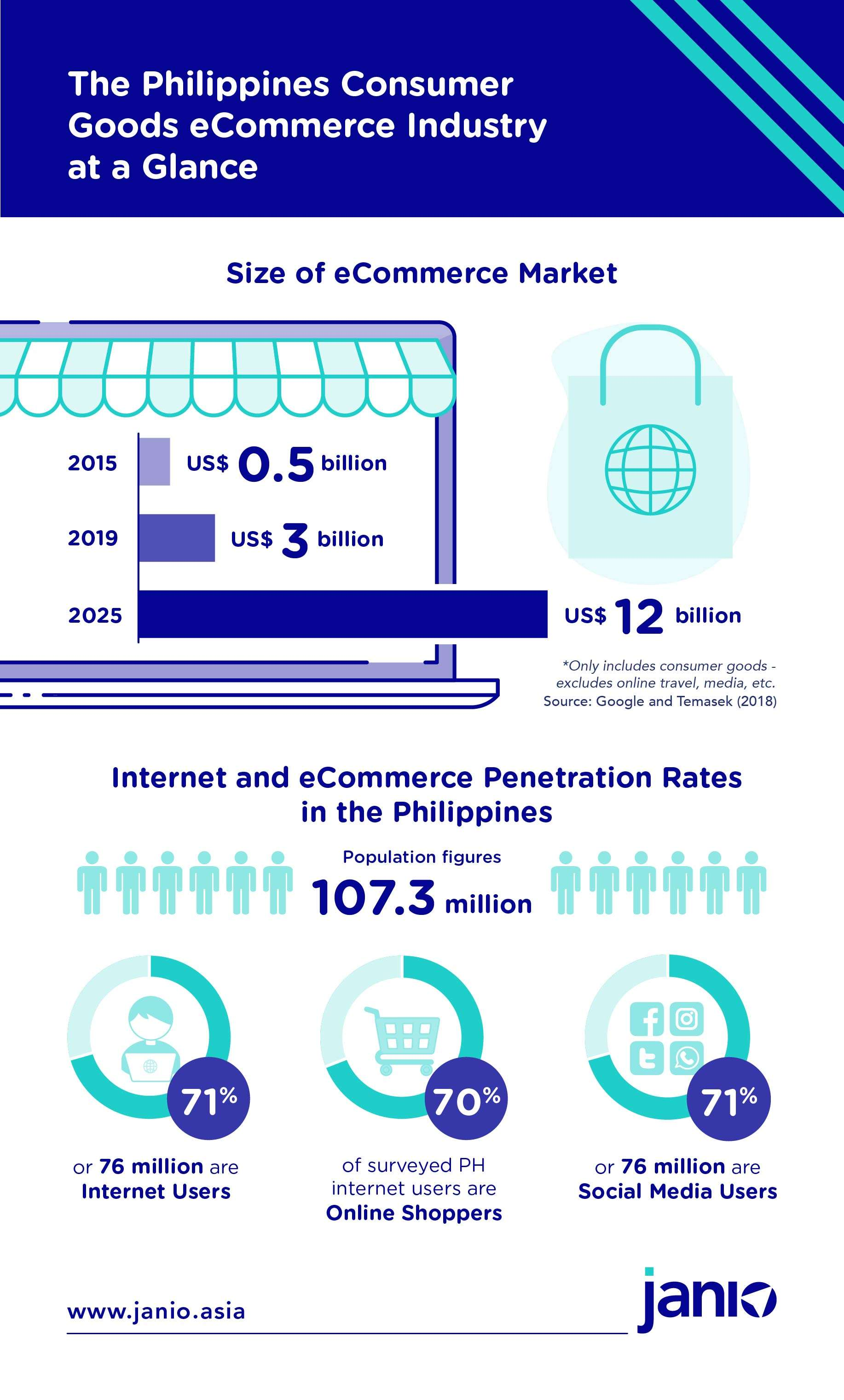 Philippines eCommerce market at a Glance - Philippines' eCommerce market size based on GMV - 2015- USD 0.5 billion, 2019 USD 3 billion and 2025 USD 12 billion. Includes statistics on Philippines' Internet and eCommerce Penetration rates from Wearesocial