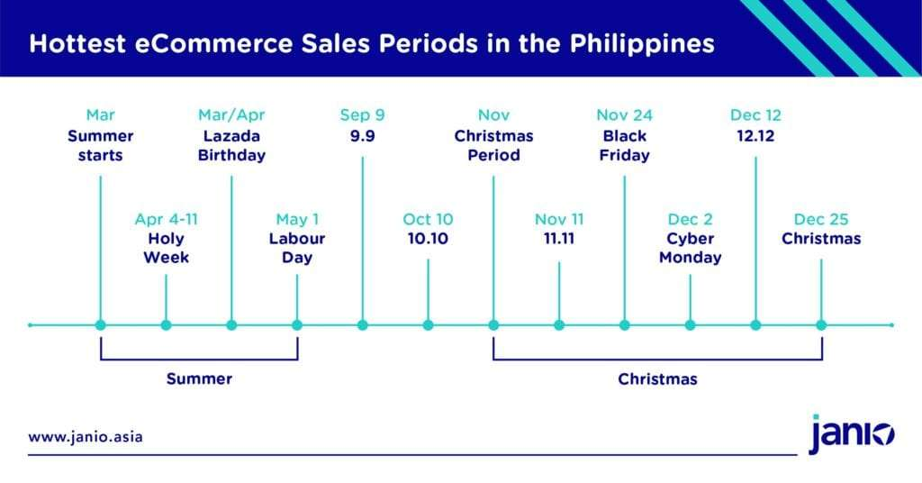 Calendar of the Philippines' hottest eCommerce sales periods like summer, christmas, holy week, 11.11 and 12.12