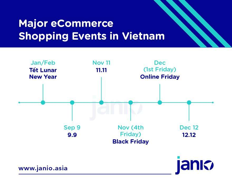 When do Vietnam's Top eCommerce Shopping Events Take Place?