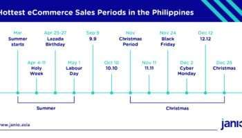 When do the Philippines' Top E-commerce Shopping Events Take Place?