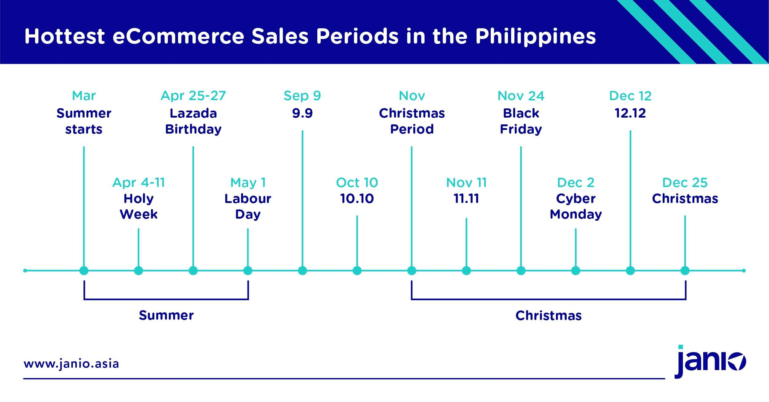 The Philippines' Major E-commerce Events