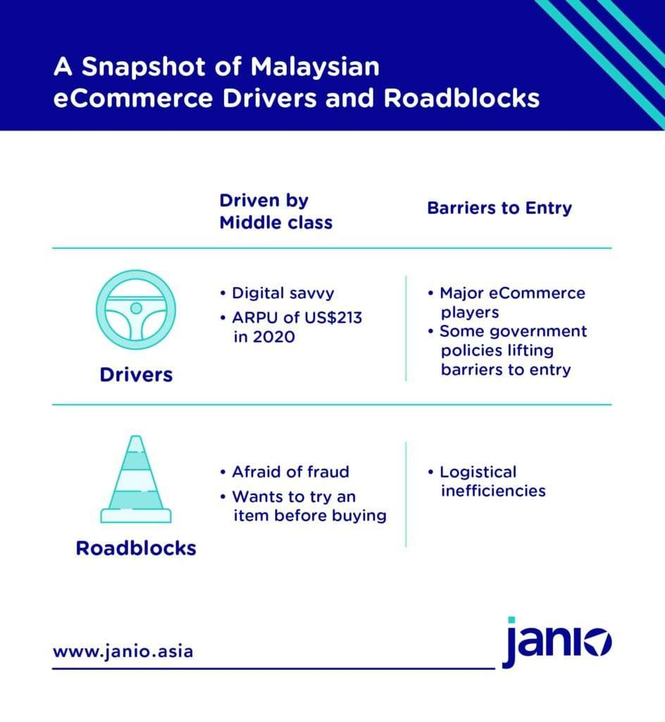 Infographic summarising the drivers and roadblocks of the eCommerce industry in Malaysia