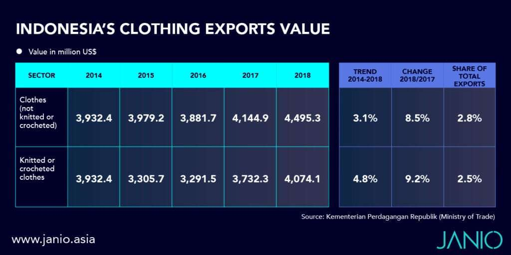 Table Showing Indonesia's Clothing Exports Value until 2018