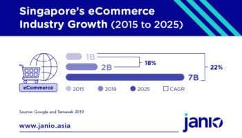 What's Happening In Singapore's eCommerce Market?