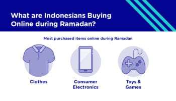 What Indonesians Buy Online to Celebrate Ramadan