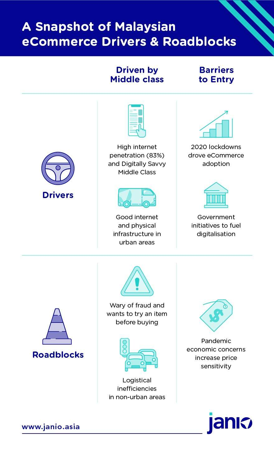 Snapshot of Malaysian eCommerce Drivers and Roadblocks - High internet penetration, good infrastructure, lockdowns, govermnent initiatives, wary of fraud, logistical inefficiencies in rural areas, price sensitivity due to economic situation