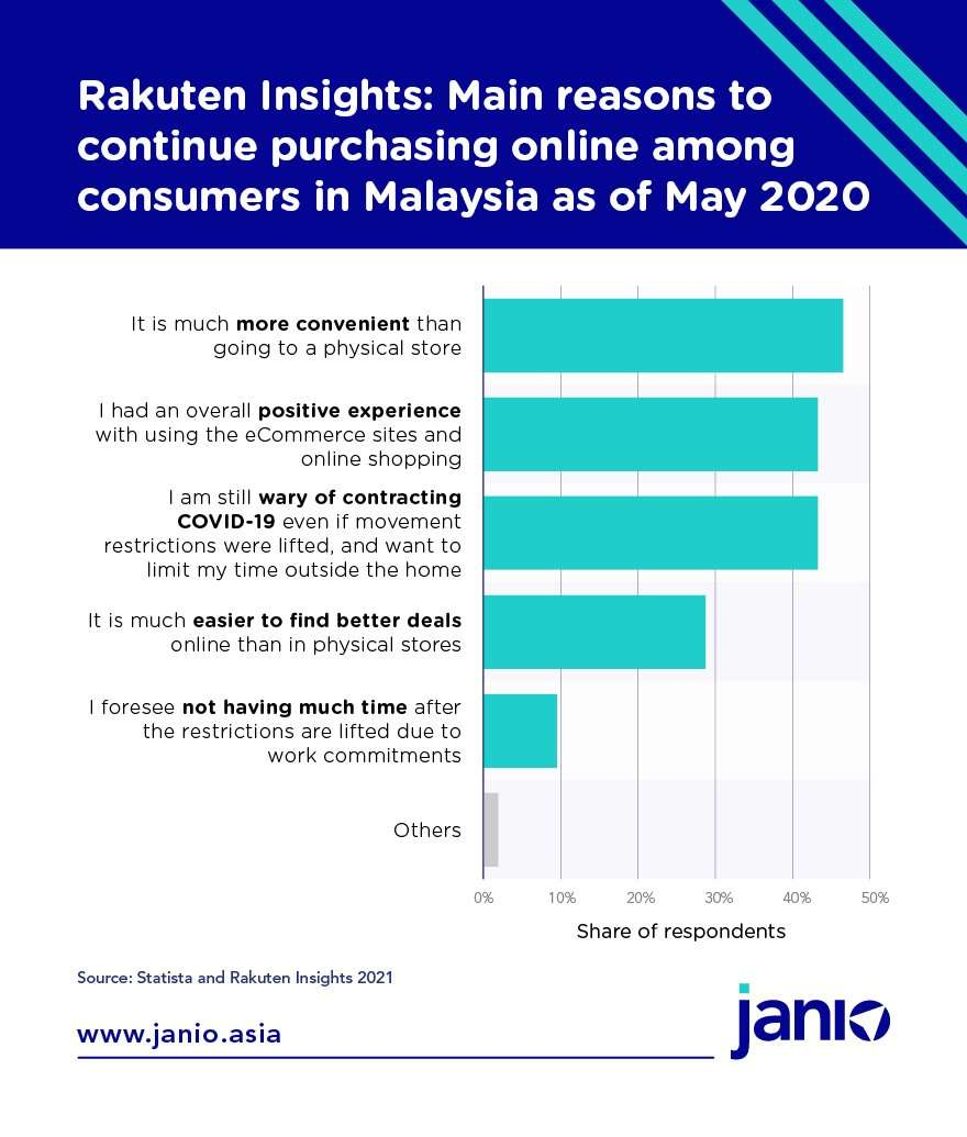 Statista and Rakuten Insight's Main reasons to continue purchasing online among consumers in Malaysia as of May 2020