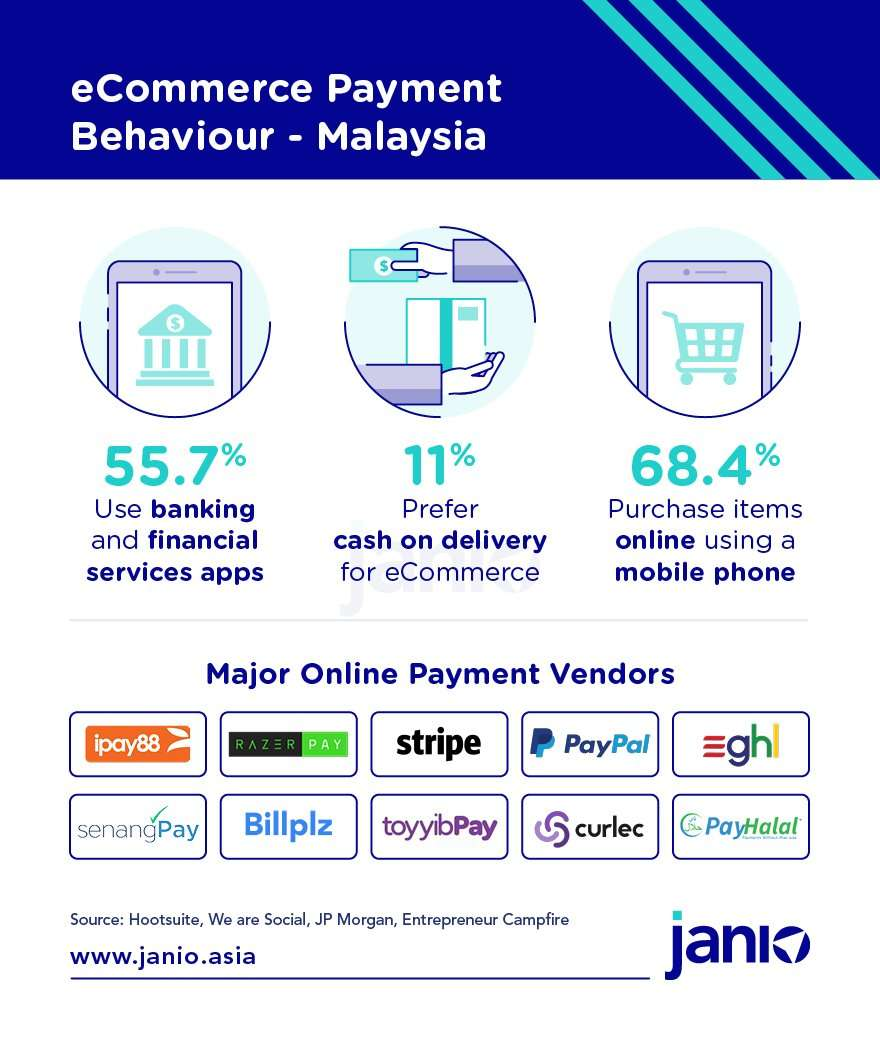 Malaysia's eCommerce Payment Methods infographic - showing statistics on usage of banking apps, cash on delivery preference and percentage who make purchases on their smartphones along with a top 10 list of major online payment vendors
