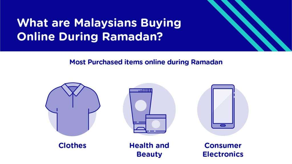 Most popular products Malaysians buy online during Ramadan - clothes, health and beauty products and consumer electronics