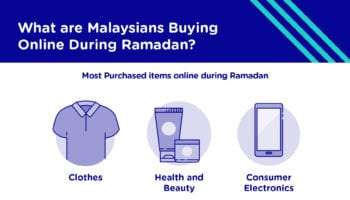 What do Malaysians buy online during Ramadan