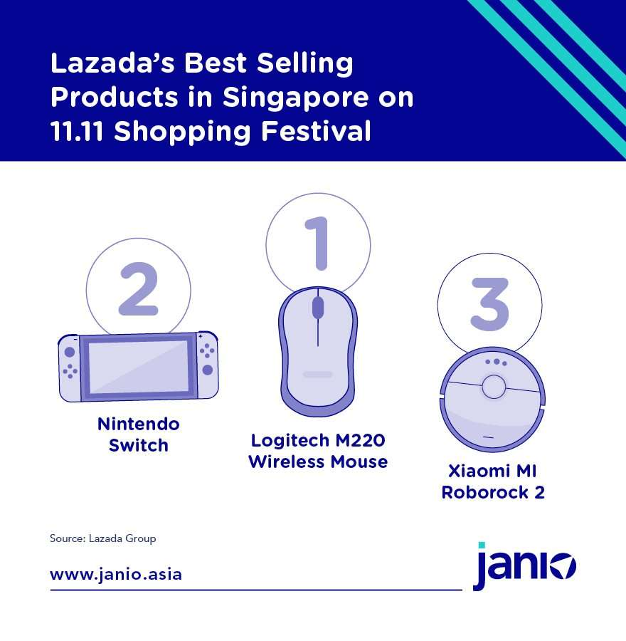 Lazada's top 3 Best Selling Products on 11.11 in Singapore