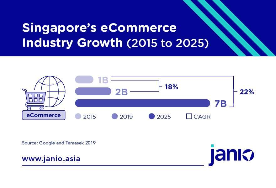Singapore's eCommerce Industry Growth - based on Google and Temasek 2019 numbers - USD1 billion GMV in 2015, 2 billion GMV in 2019 and 7 billion in 2025