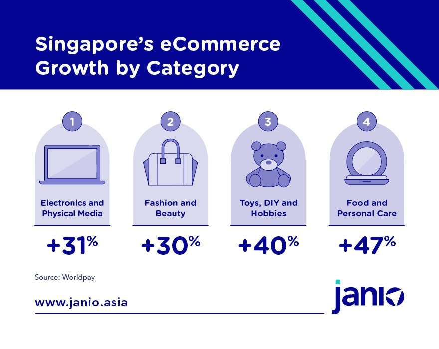 Singapore's eCommerce Growth by Category