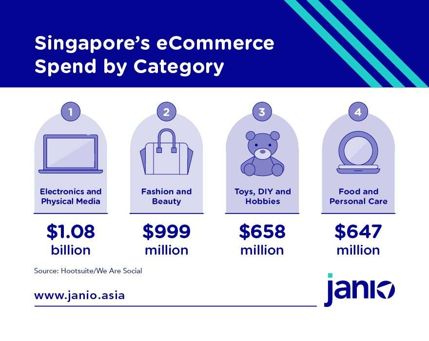 Singapore's eCommerce Spend by Product Category