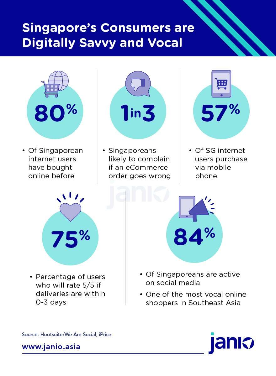 Singaporean consumers are digitally savvy, well-connected and vocal - Janio infographic Who are Singapore's Online Consumers?