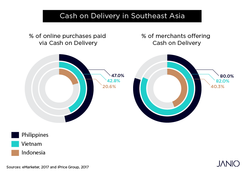 Infographic showing Cash on Delivery's prevalence in Southeast Asia's Philippines, Vietnam and Indonesia in 2017