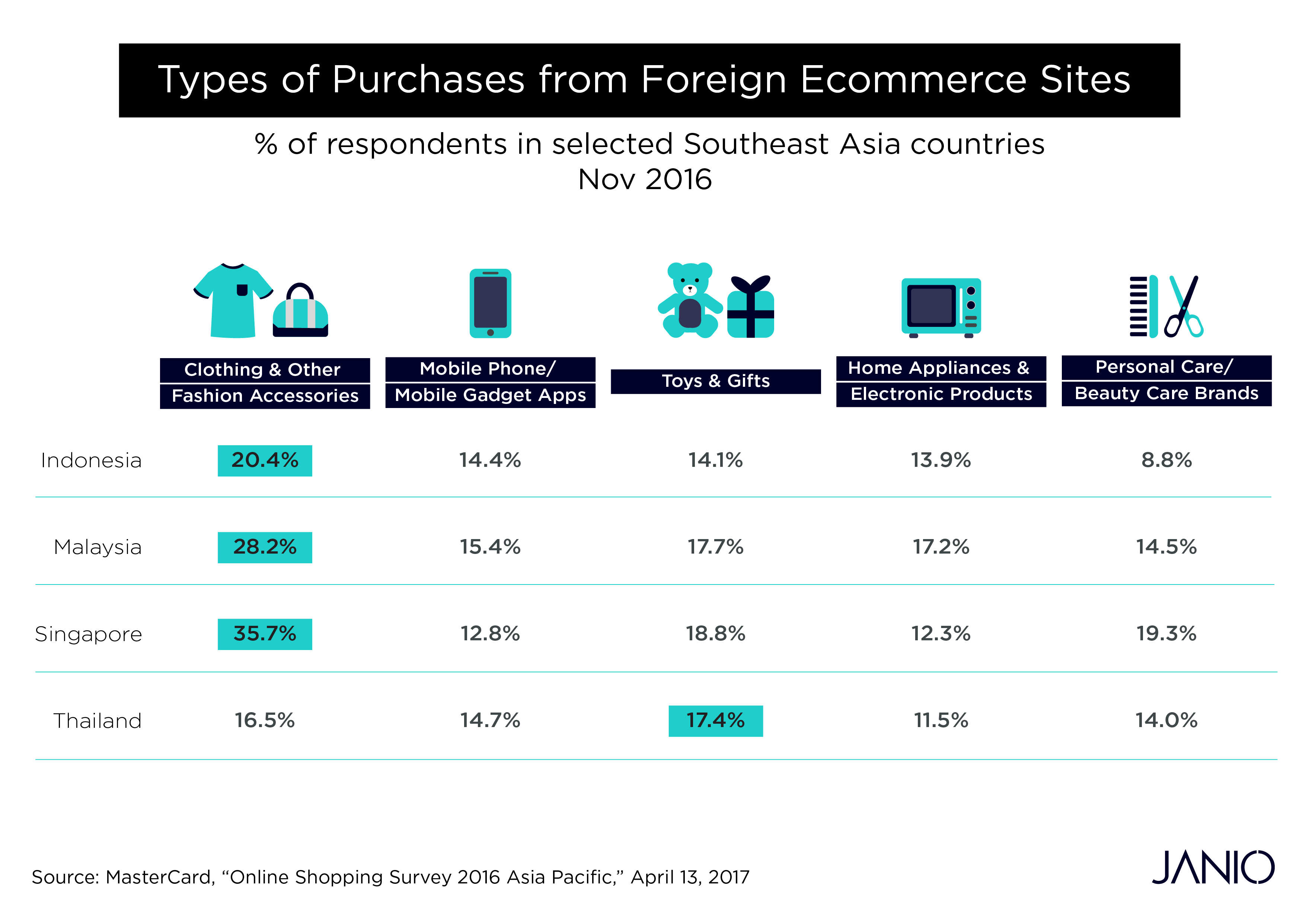 Infographic - Types of Purchases from Foreign eCommerce Sites - MasterCard Online Shopping Survey 2016 APAC