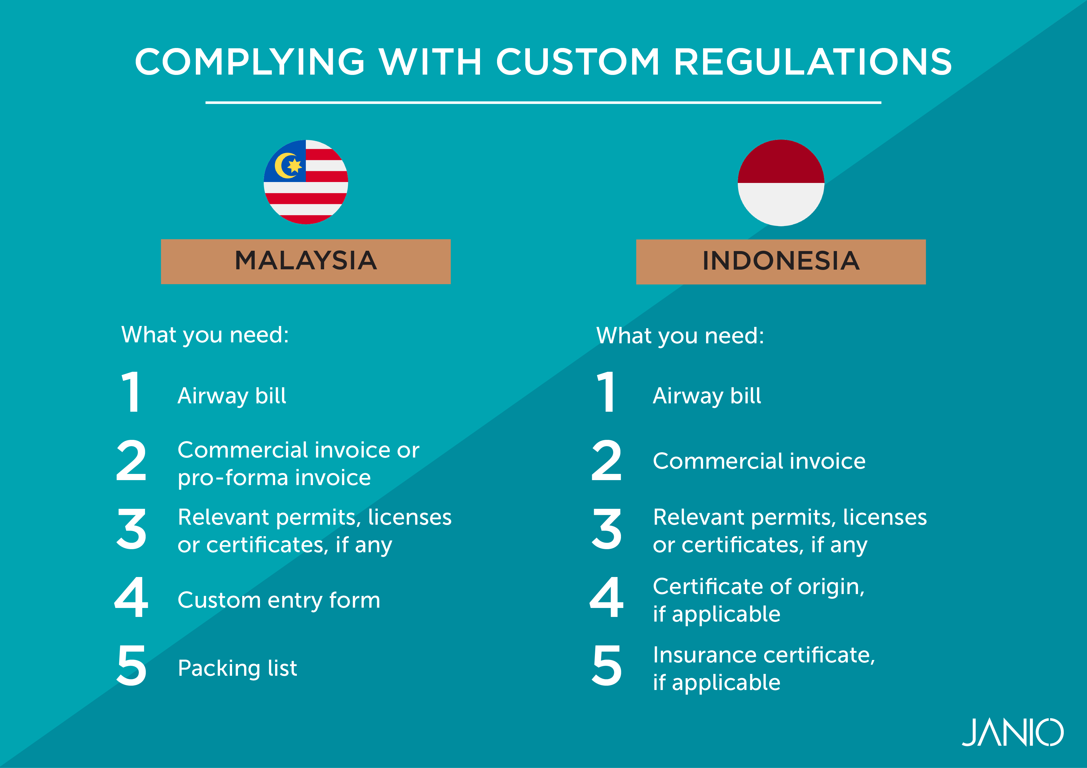 Infographic showing customs documentation you need to comply with Malaysian and Indonesian customs