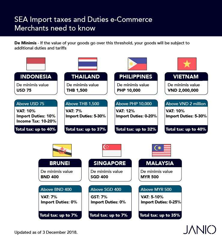 3491017f616d0 This threshold is dependent on the total value of your shipped goods,  excluding shipping fees. You may refer to the de minimis rate for each  ASEAN country ...