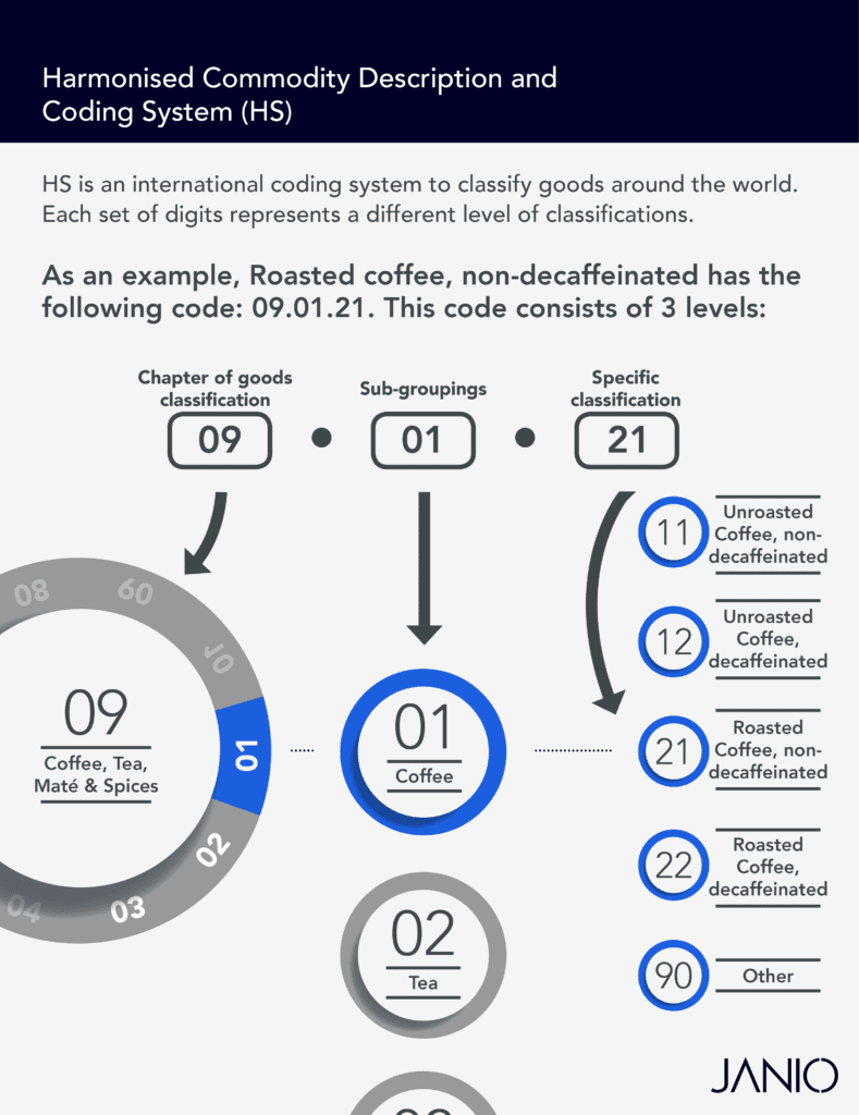 Infographic breaking down how the Harmonised Commodity Description and Coding System works