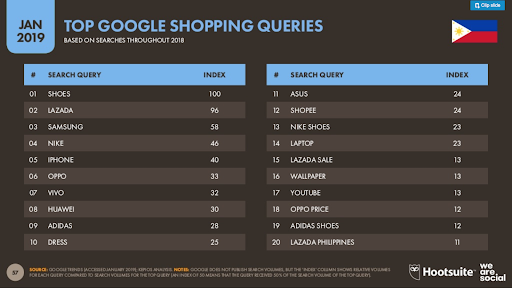 Hootsuite's Top Philippine online shopping search terms