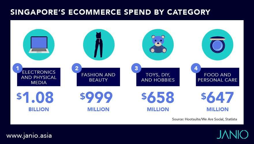 Singapore's eCommerce spend by its top product categories
