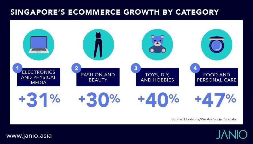 Singapore's eCommerce growth by its top product categories