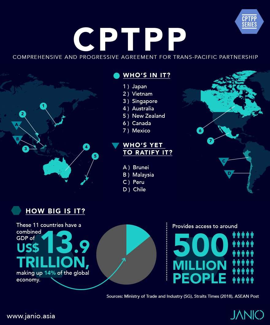 Overview of CPTPP's member countries, market size in US$ and population