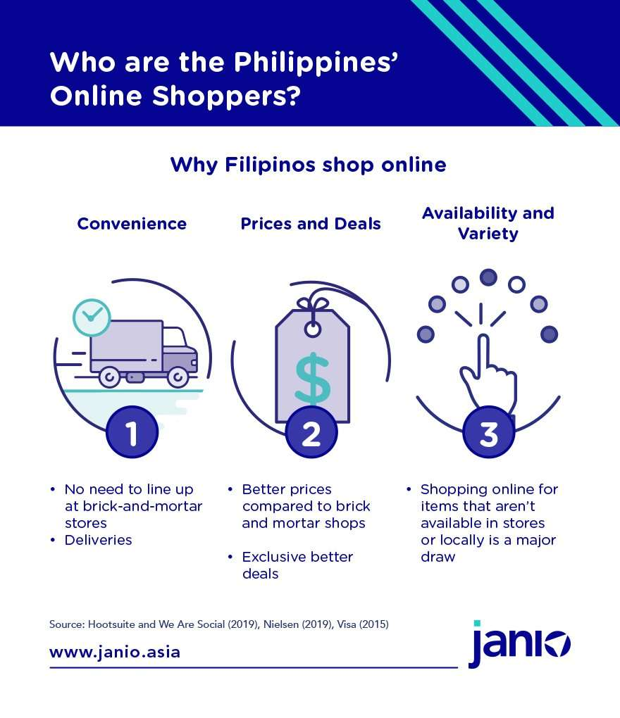 Philippines Online Shoppers Infographic Why they shop online