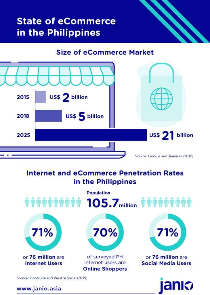 Infographic showing Philippines Size of eCommerce Market, Internet and eCommerce penetration rates Philippines