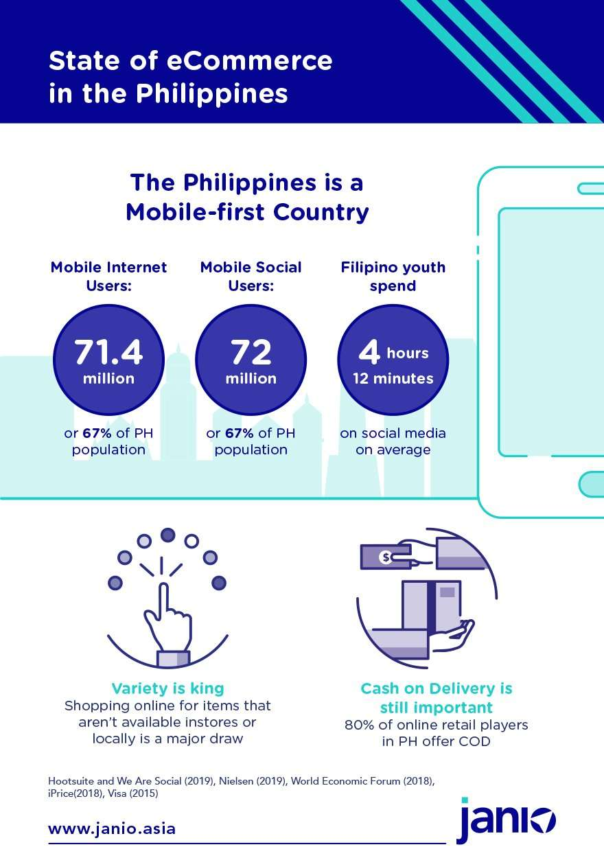 Infographic - Philippines mobile first, mobile internet users, mobile social users and social media usage statistics