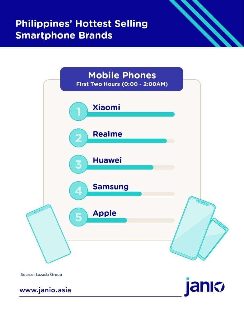 The Philippines hottest selling Smartphone brands Lazada - 2019