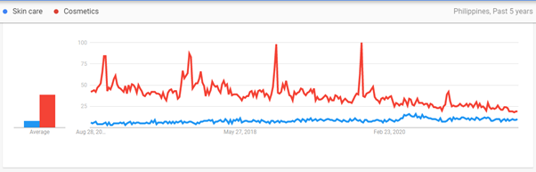 Philippine Google Search interest for skin care and cosmetics topics the past 5 years ending 25th August 2021