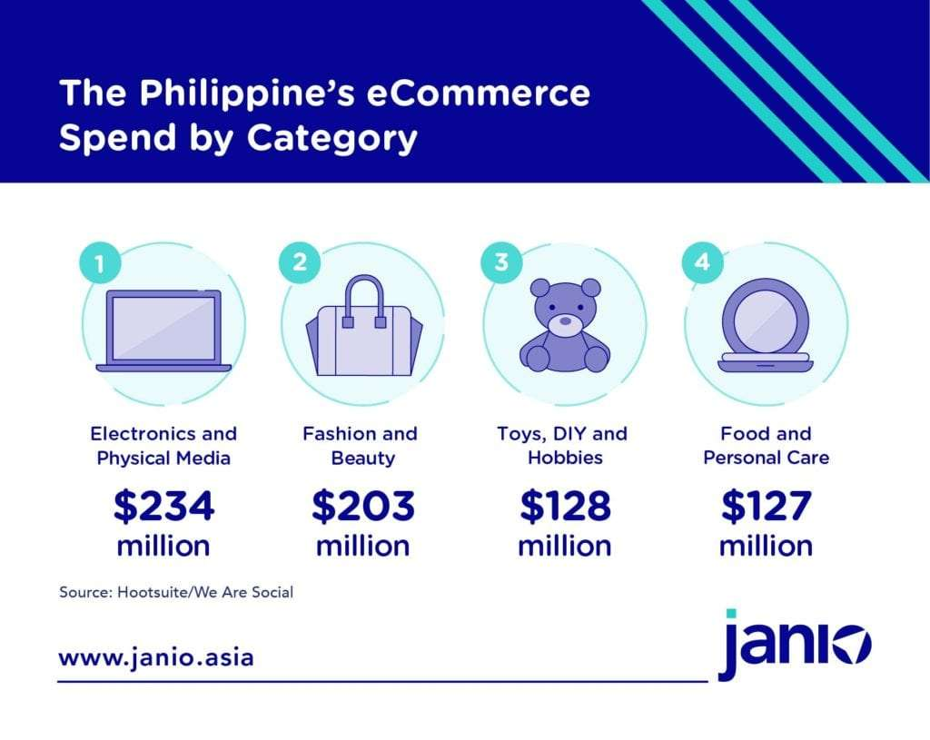 The Philippines eCommerce Spend by Category