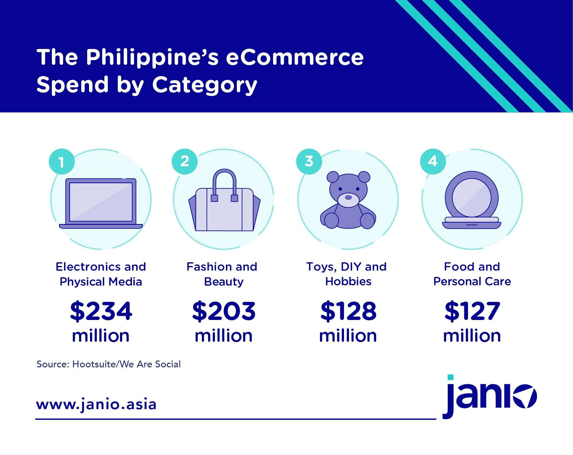 The Philippines' Top 3 eCommerce Product Categories