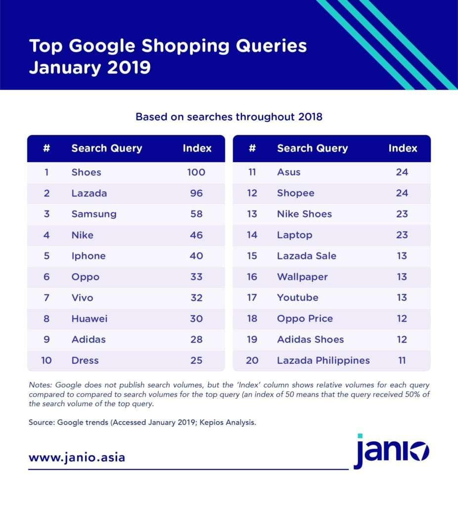 Top Google Shopping Queries 2019 for the Philippines